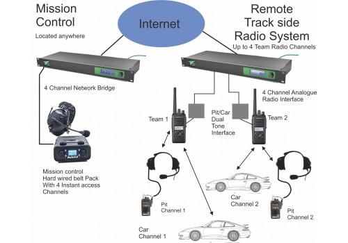 IP Mission Control System MC2000